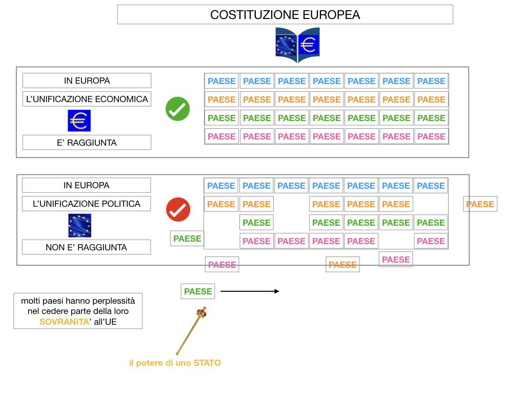 3. COME SI ENTRA IN UE E LA COSTITUZIONE EUROPEA_SIMULAZIONE.056
