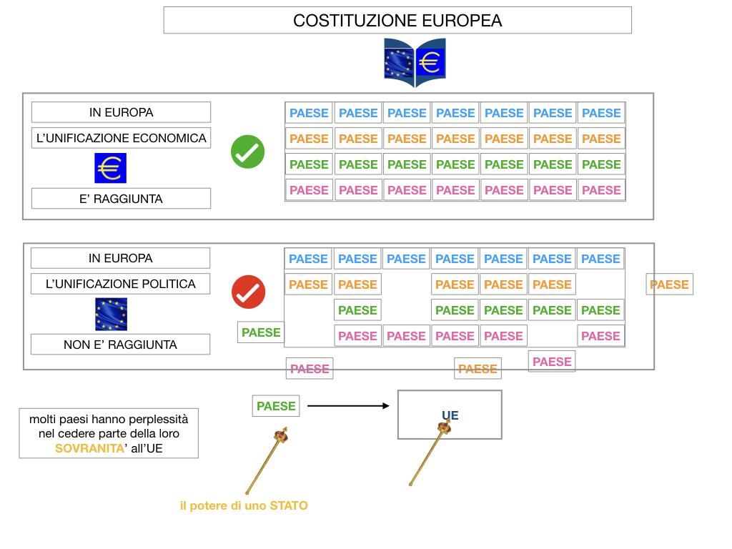 3. COME SI ENTRA IN UE E LA COSTITUZIONE EUROPEA_SIMULAZIONE.057