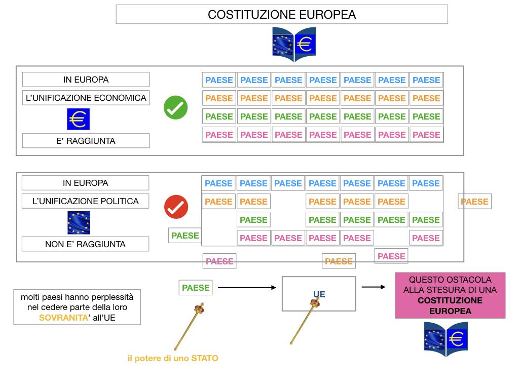 3. COME SI ENTRA IN UE E LA COSTITUZIONE EUROPEA_SIMULAZIONE.058