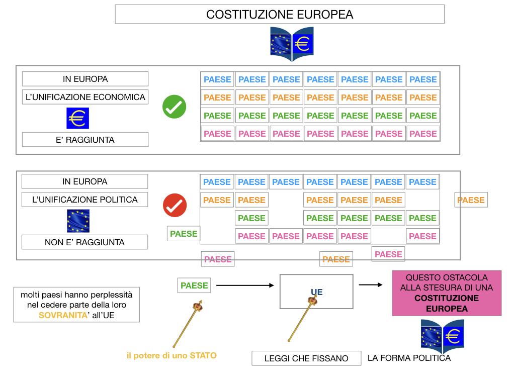 3. COME SI ENTRA IN UE E LA COSTITUZIONE EUROPEA_SIMULAZIONE.060