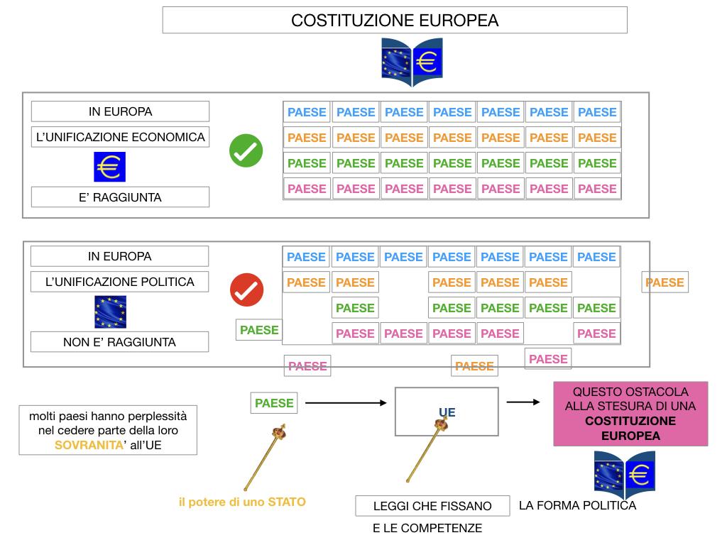 3. COME SI ENTRA IN UE E LA COSTITUZIONE EUROPEA_SIMULAZIONE.061