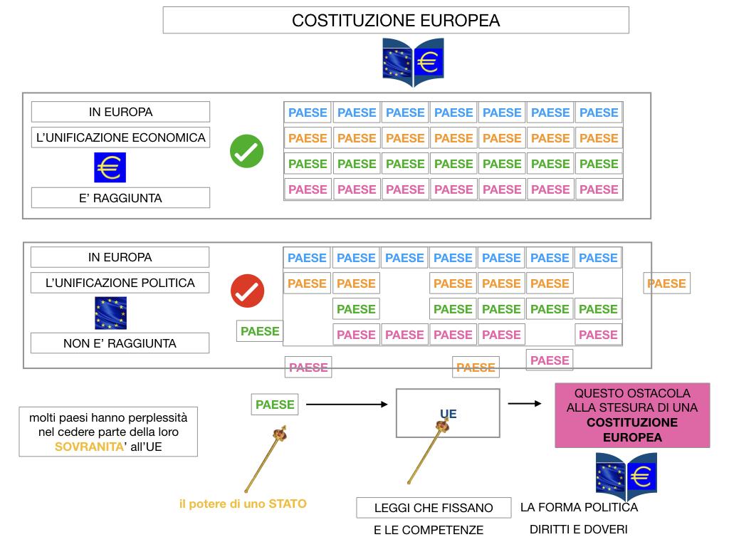 3. COME SI ENTRA IN UE E LA COSTITUZIONE EUROPEA_SIMULAZIONE.062
