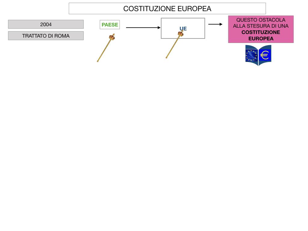 3. COME SI ENTRA IN UE E LA COSTITUZIONE EUROPEA_SIMULAZIONE.063