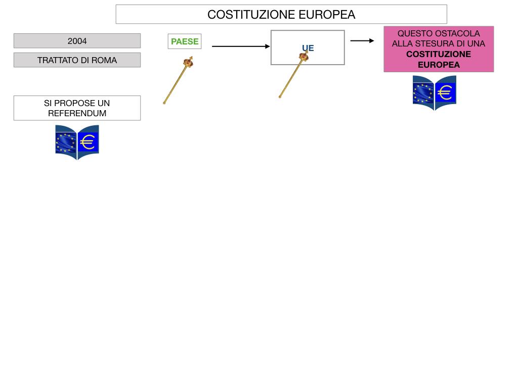 3. COME SI ENTRA IN UE E LA COSTITUZIONE EUROPEA_SIMULAZIONE.064