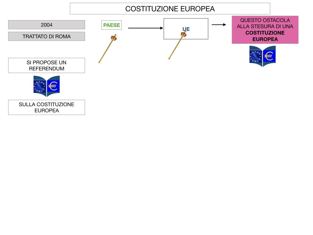 3. COME SI ENTRA IN UE E LA COSTITUZIONE EUROPEA_SIMULAZIONE.065