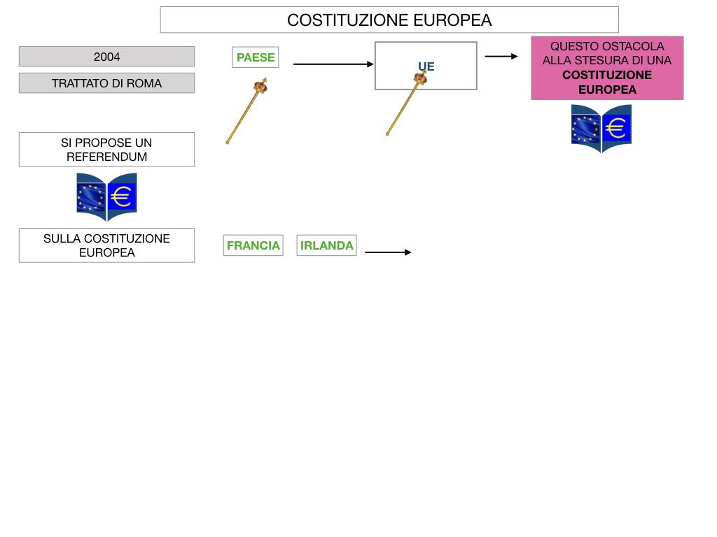 3. COME SI ENTRA IN UE E LA COSTITUZIONE EUROPEA_SIMULAZIONE.066