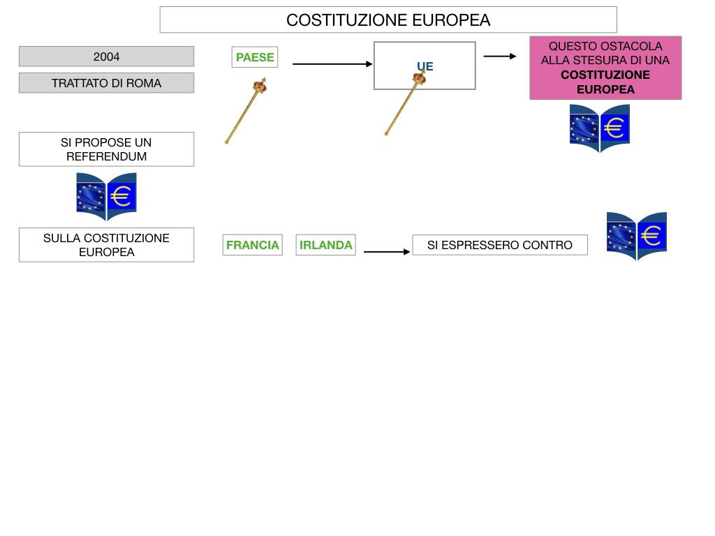 3. COME SI ENTRA IN UE E LA COSTITUZIONE EUROPEA_SIMULAZIONE.067