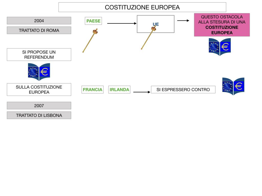 3. COME SI ENTRA IN UE E LA COSTITUZIONE EUROPEA_SIMULAZIONE.068