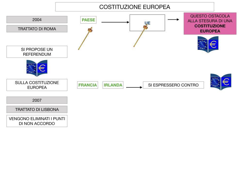 3. COME SI ENTRA IN UE E LA COSTITUZIONE EUROPEA_SIMULAZIONE.069