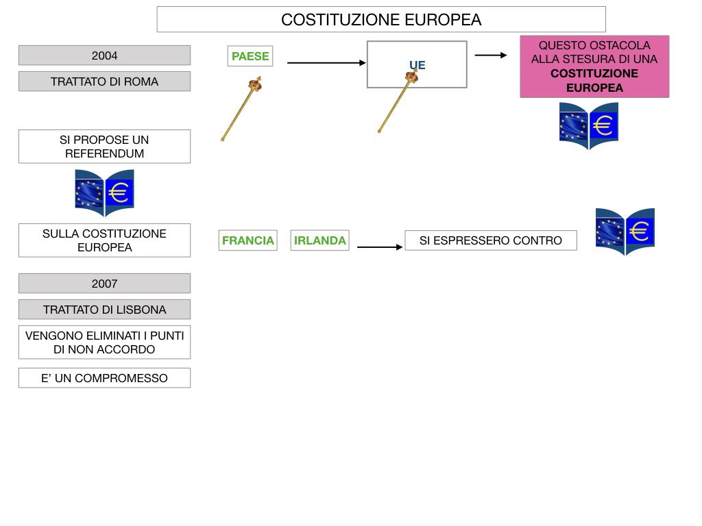 3. COME SI ENTRA IN UE E LA COSTITUZIONE EUROPEA_SIMULAZIONE.070