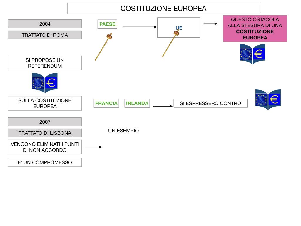 3. COME SI ENTRA IN UE E LA COSTITUZIONE EUROPEA_SIMULAZIONE.071