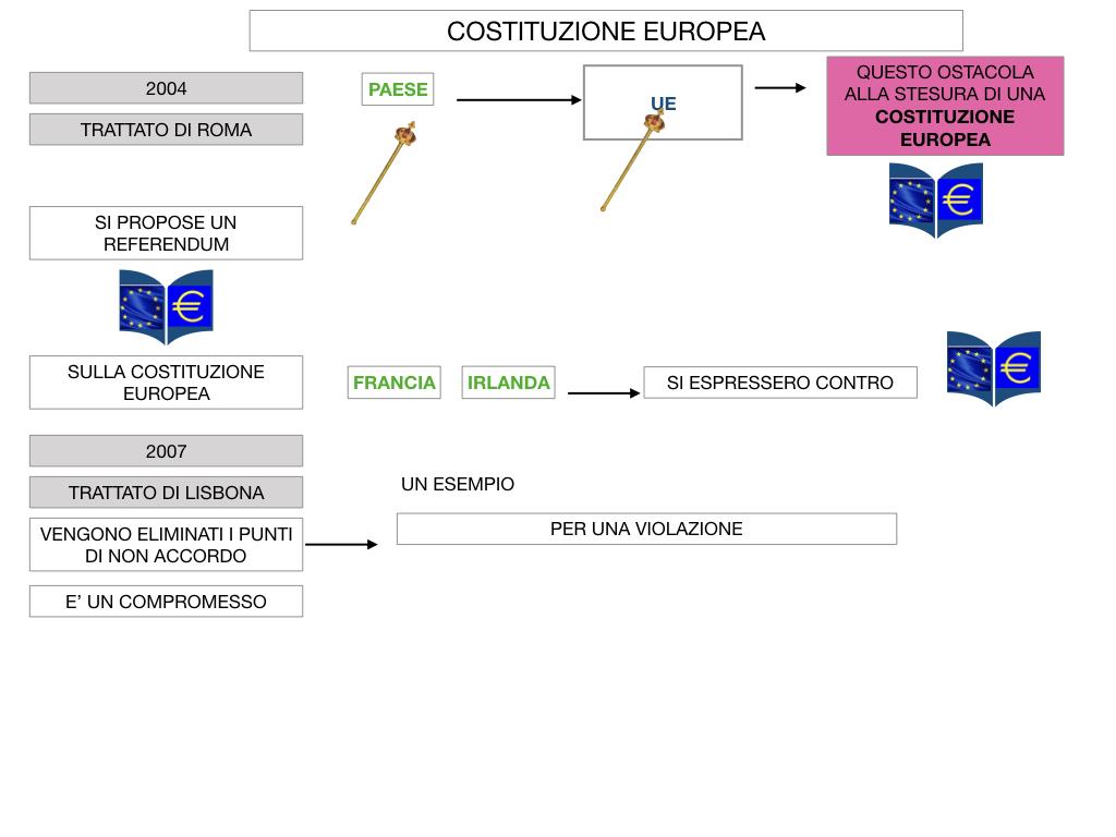 3. COME SI ENTRA IN UE E LA COSTITUZIONE EUROPEA_SIMULAZIONE.072