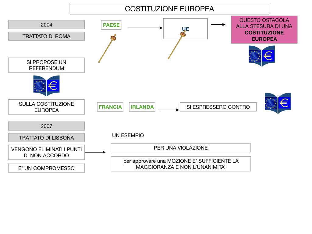 3. COME SI ENTRA IN UE E LA COSTITUZIONE EUROPEA_SIMULAZIONE.073