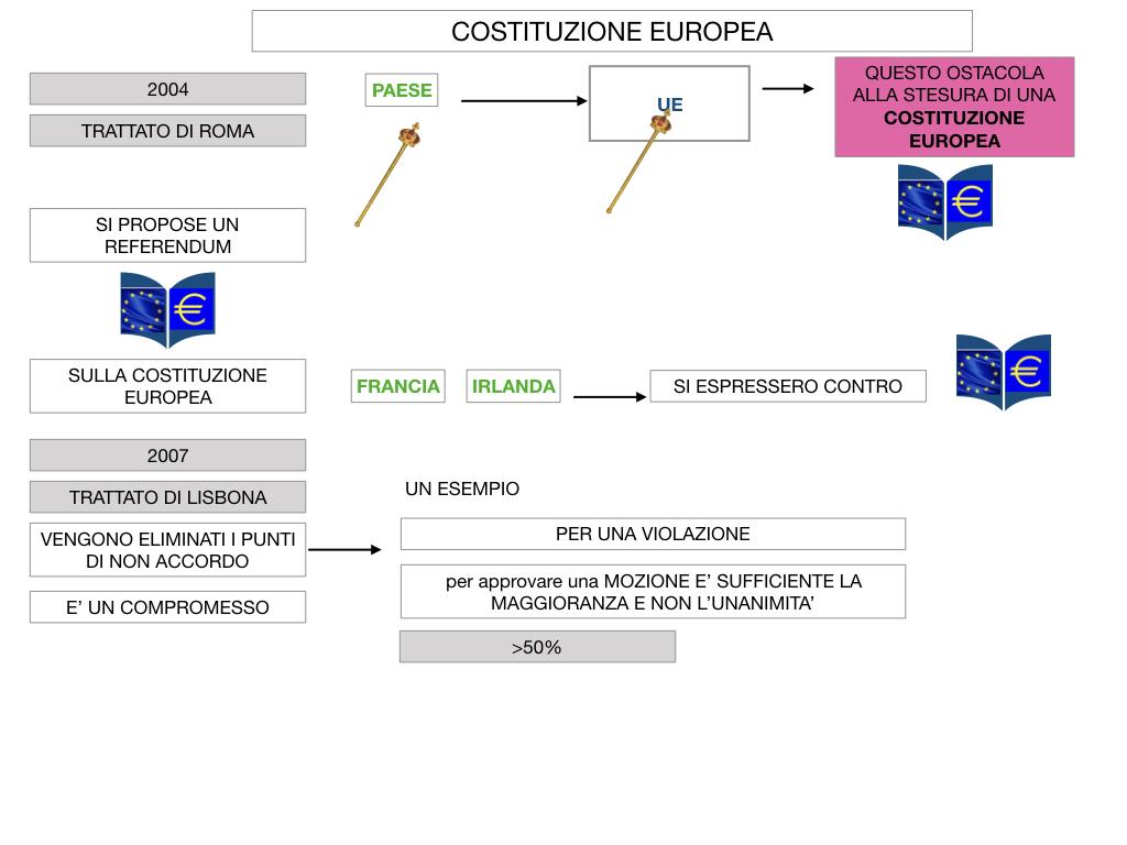 3. COME SI ENTRA IN UE E LA COSTITUZIONE EUROPEA_SIMULAZIONE.074