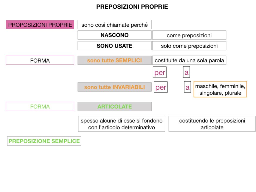 3.PREPOSIZIONI_PROPRIE_SIMULAZIONE.036
