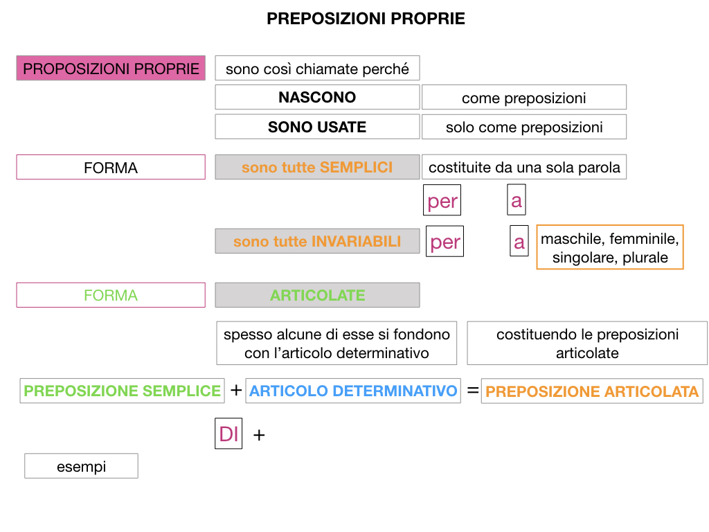 3.PREPOSIZIONI_PROPRIE_SIMULAZIONE.040
