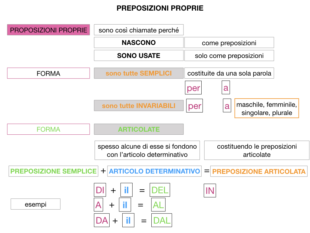 3.PREPOSIZIONI_PROPRIE_SIMULAZIONE.049