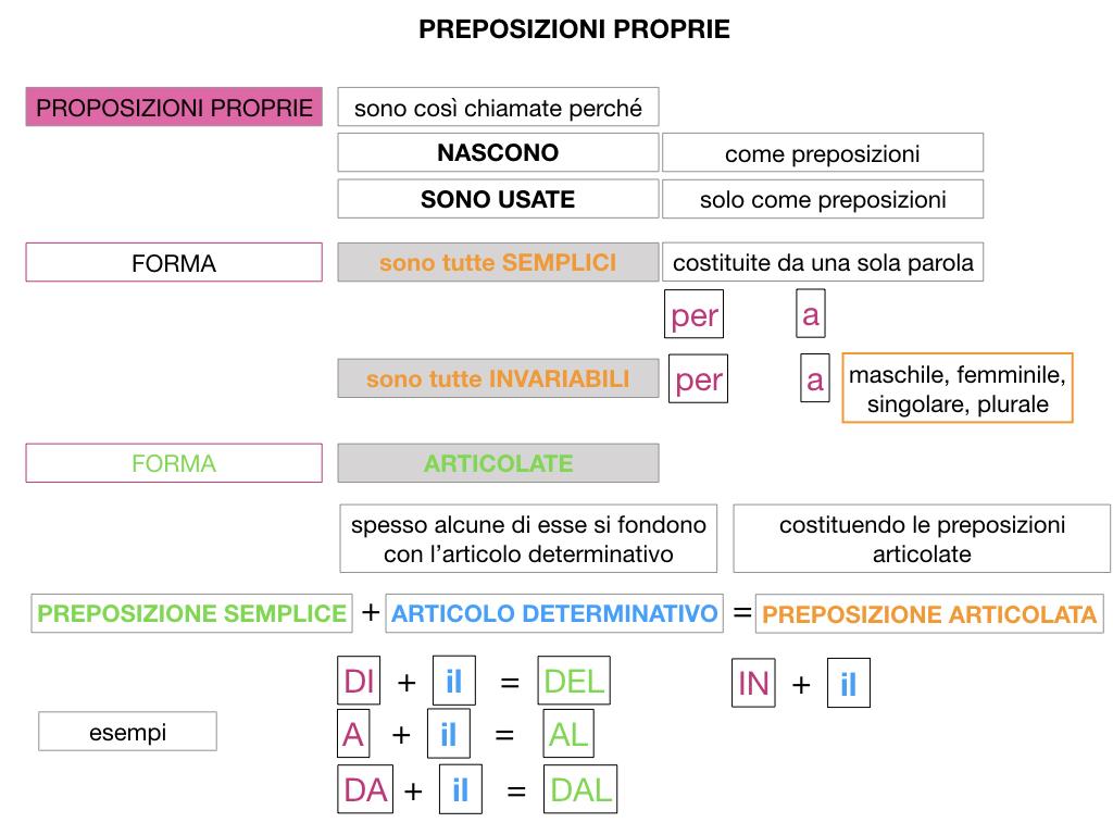 3.PREPOSIZIONI_PROPRIE_SIMULAZIONE.050