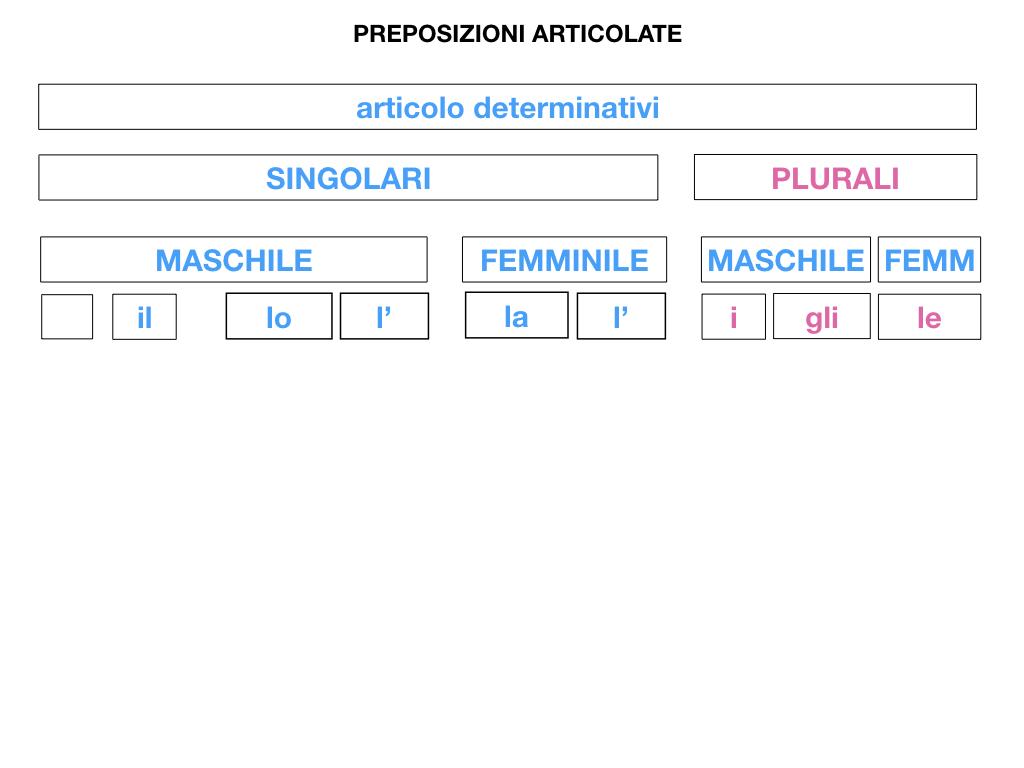 3.PREPOSIZIONI_PROPRIE_SIMULAZIONE.065