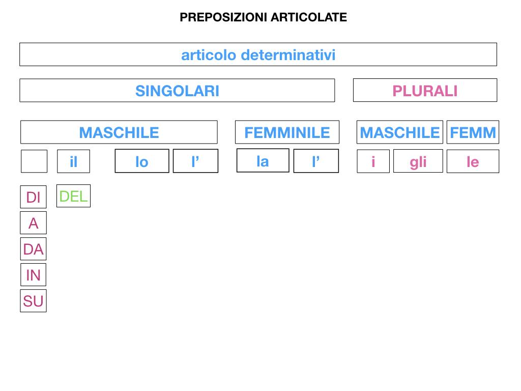 3.PREPOSIZIONI_PROPRIE_SIMULAZIONE.067