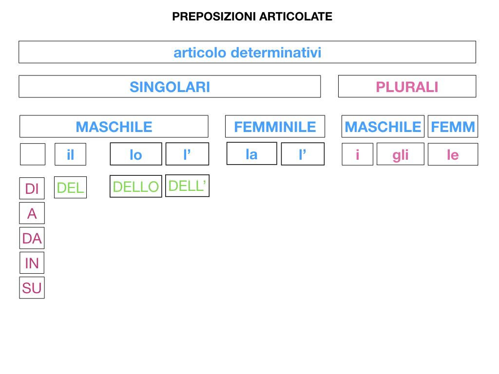 3.PREPOSIZIONI_PROPRIE_SIMULAZIONE.069