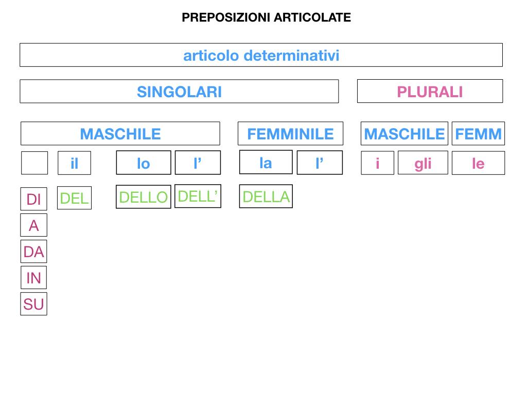 3.PREPOSIZIONI_PROPRIE_SIMULAZIONE.070