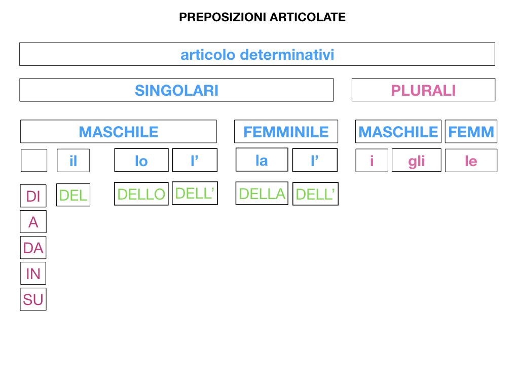 3.PREPOSIZIONI_PROPRIE_SIMULAZIONE.071