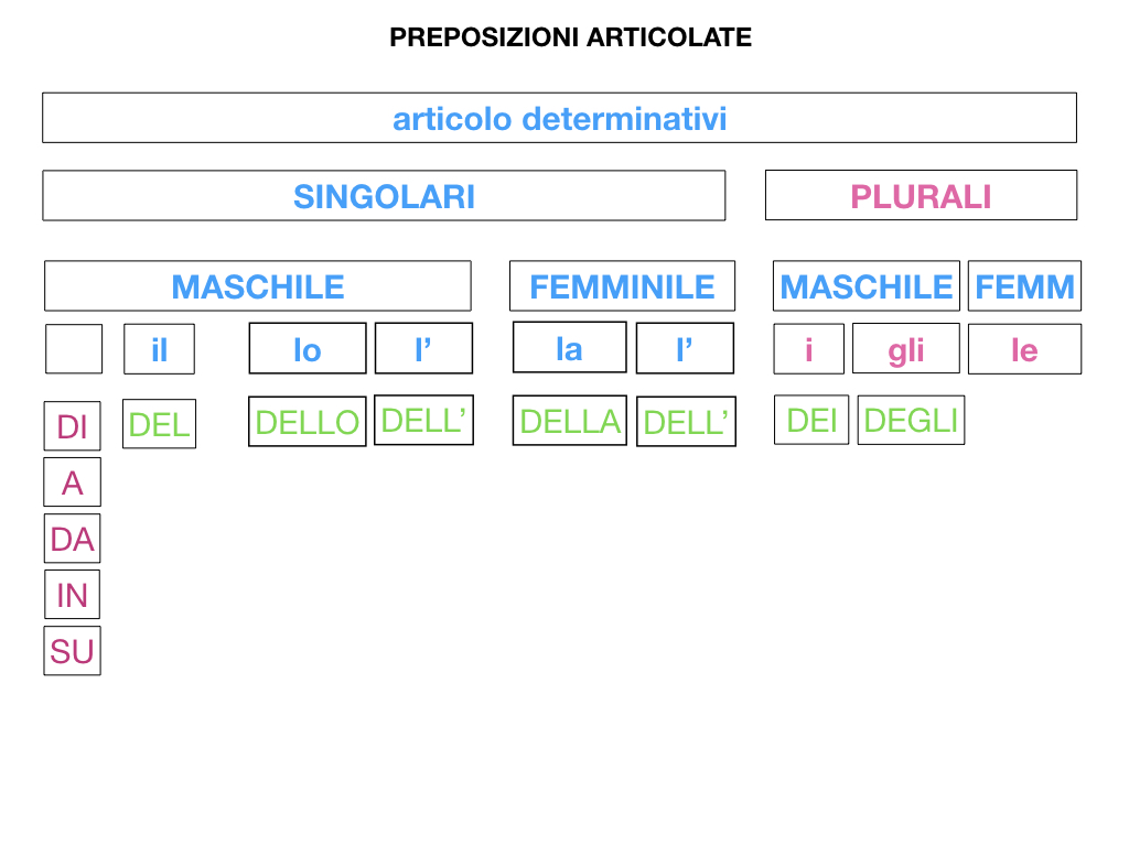 3.PREPOSIZIONI_PROPRIE_SIMULAZIONE.073