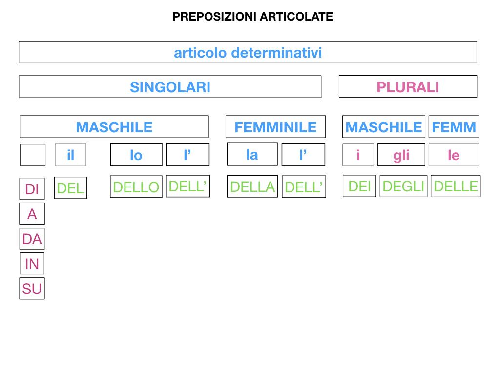 3.PREPOSIZIONI_PROPRIE_SIMULAZIONE.074