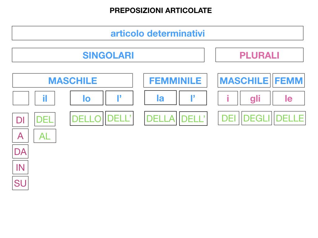 3.PREPOSIZIONI_PROPRIE_SIMULAZIONE.075