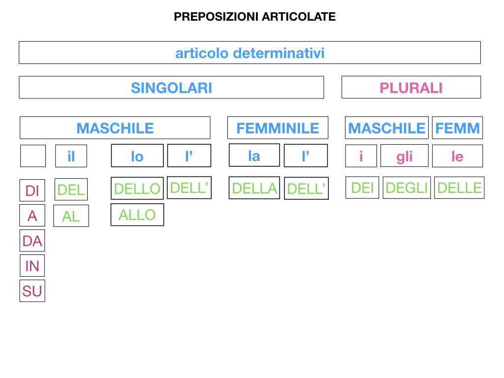 3.PREPOSIZIONI_PROPRIE_SIMULAZIONE.076