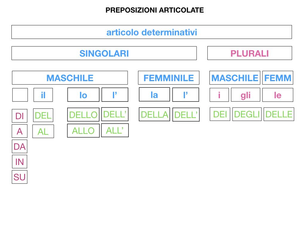 3.PREPOSIZIONI_PROPRIE_SIMULAZIONE.077