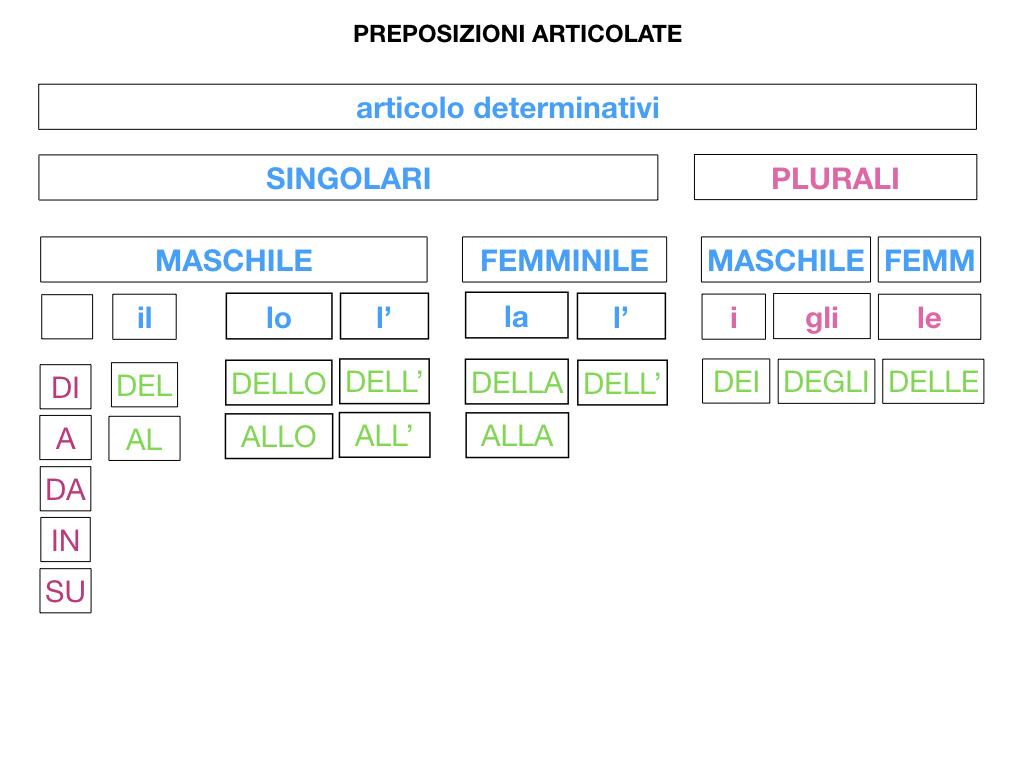 3.PREPOSIZIONI_PROPRIE_SIMULAZIONE.078