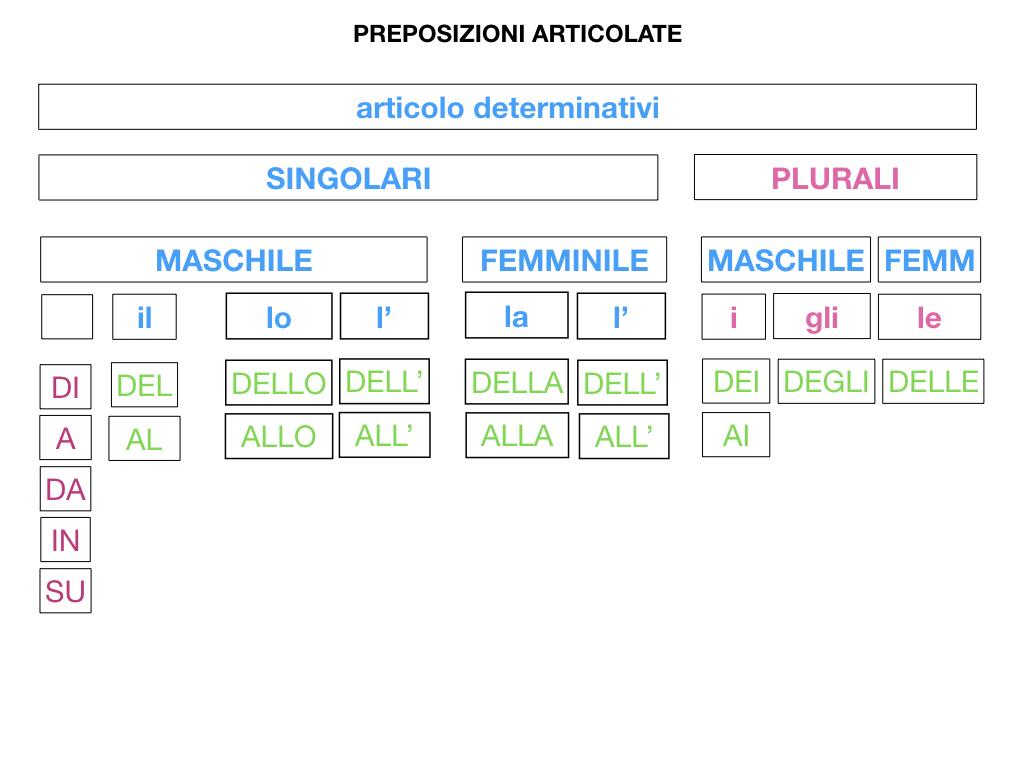 3.PREPOSIZIONI_PROPRIE_SIMULAZIONE.080