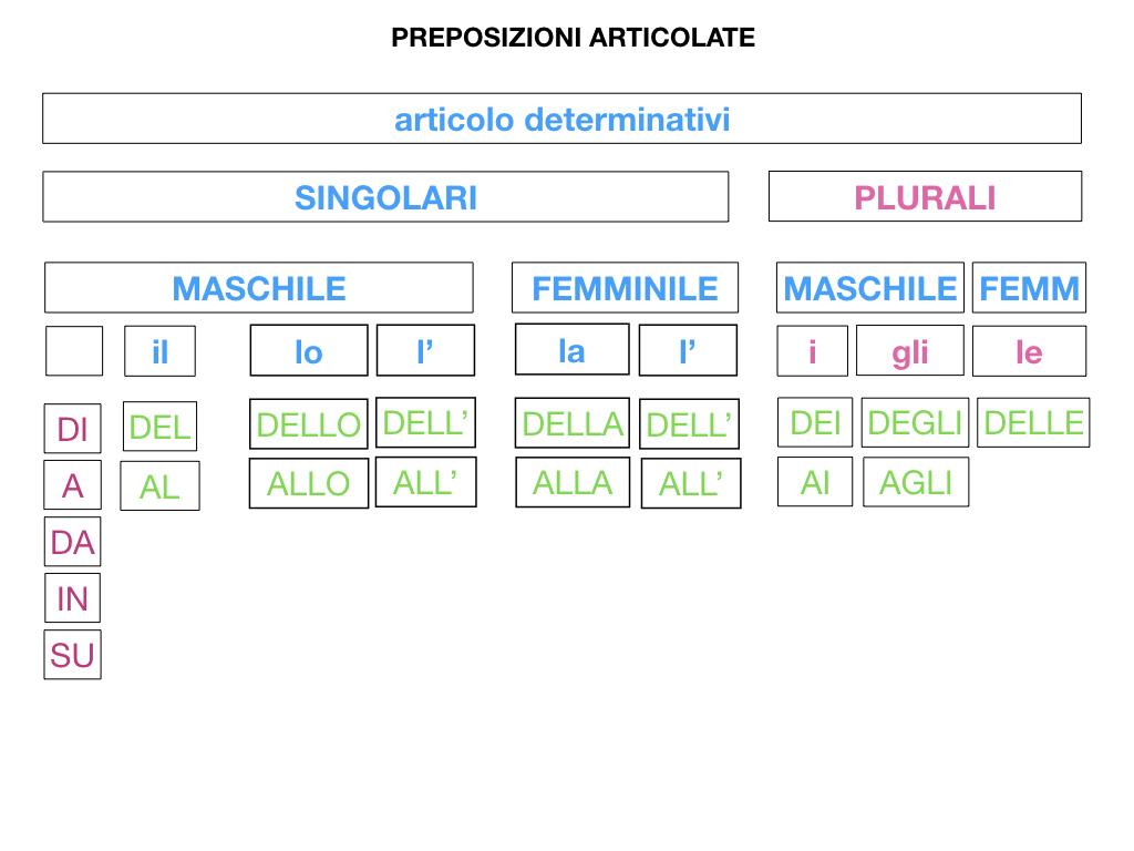 3.PREPOSIZIONI_PROPRIE_SIMULAZIONE.081