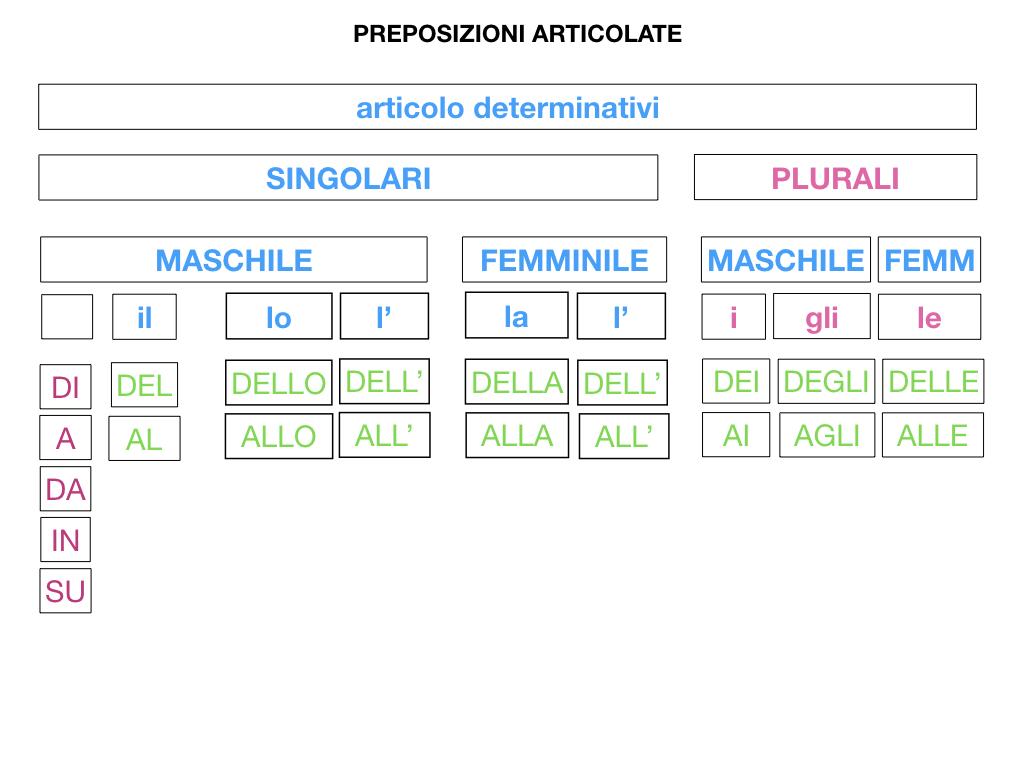 3.PREPOSIZIONI_PROPRIE_SIMULAZIONE.082