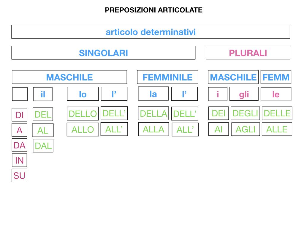 3.PREPOSIZIONI_PROPRIE_SIMULAZIONE.083
