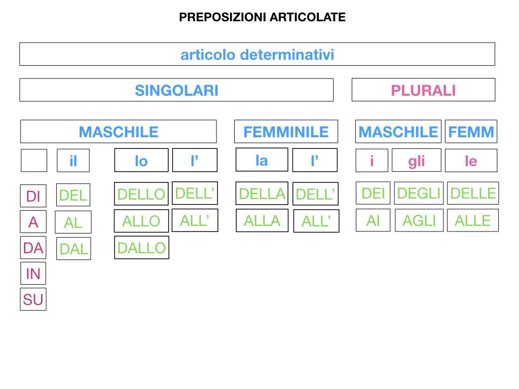 3.PREPOSIZIONI_PROPRIE_SIMULAZIONE.084