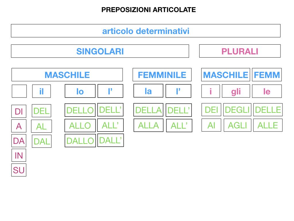 3.PREPOSIZIONI_PROPRIE_SIMULAZIONE.085