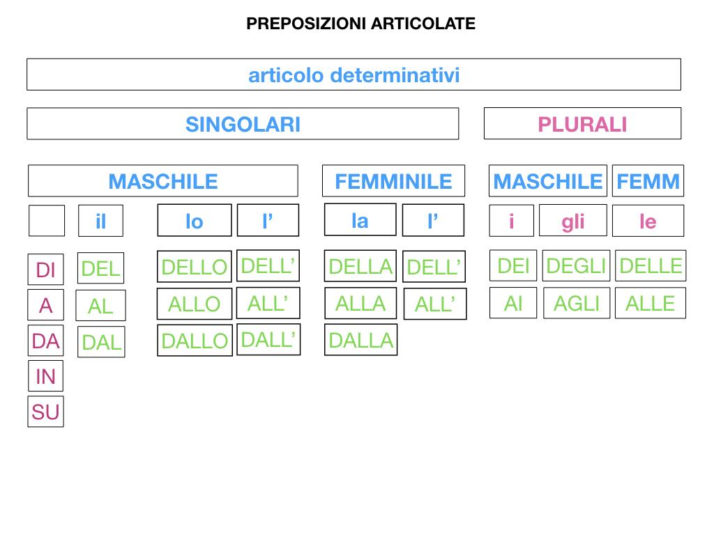 3.PREPOSIZIONI_PROPRIE_SIMULAZIONE.086