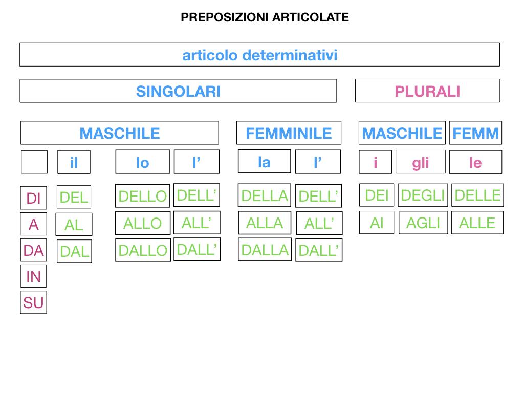 3.PREPOSIZIONI_PROPRIE_SIMULAZIONE.087