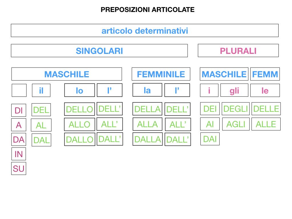 3.PREPOSIZIONI_PROPRIE_SIMULAZIONE.088