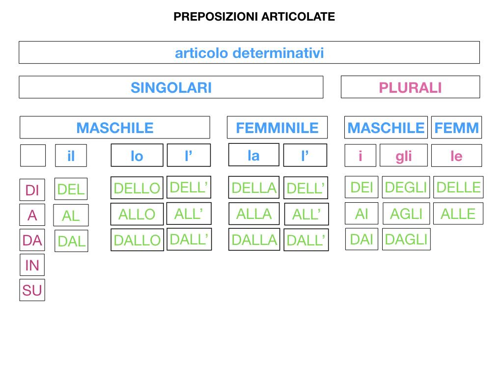 3.PREPOSIZIONI_PROPRIE_SIMULAZIONE.089