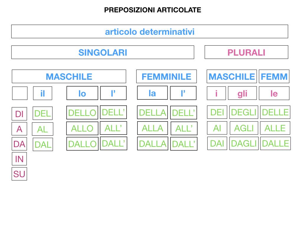 3.PREPOSIZIONI_PROPRIE_SIMULAZIONE.090