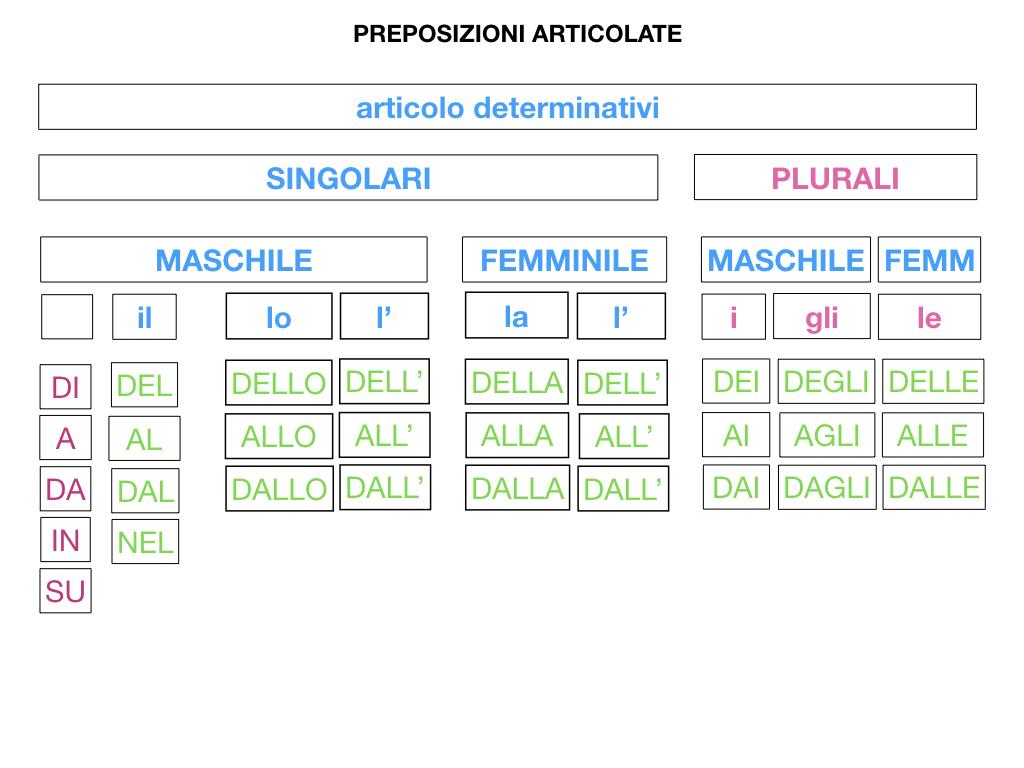 3.PREPOSIZIONI_PROPRIE_SIMULAZIONE.091