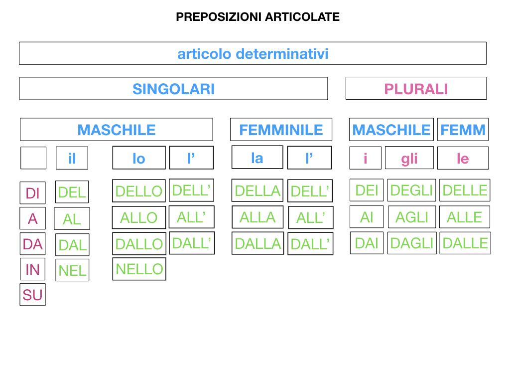 3.PREPOSIZIONI_PROPRIE_SIMULAZIONE.092