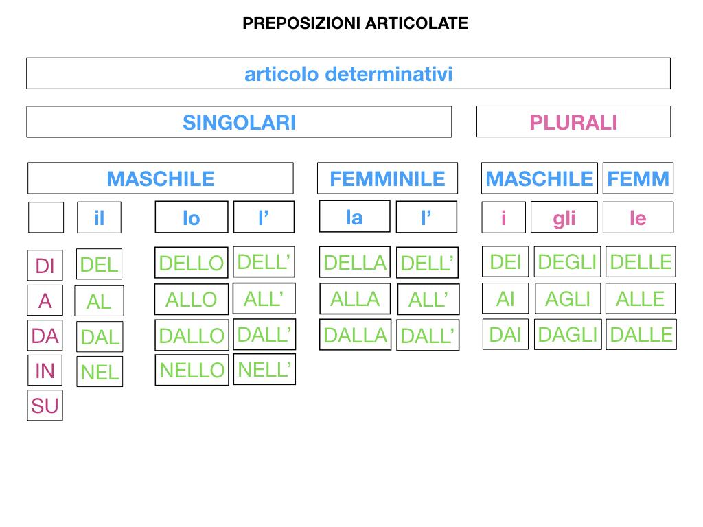 3.PREPOSIZIONI_PROPRIE_SIMULAZIONE.093