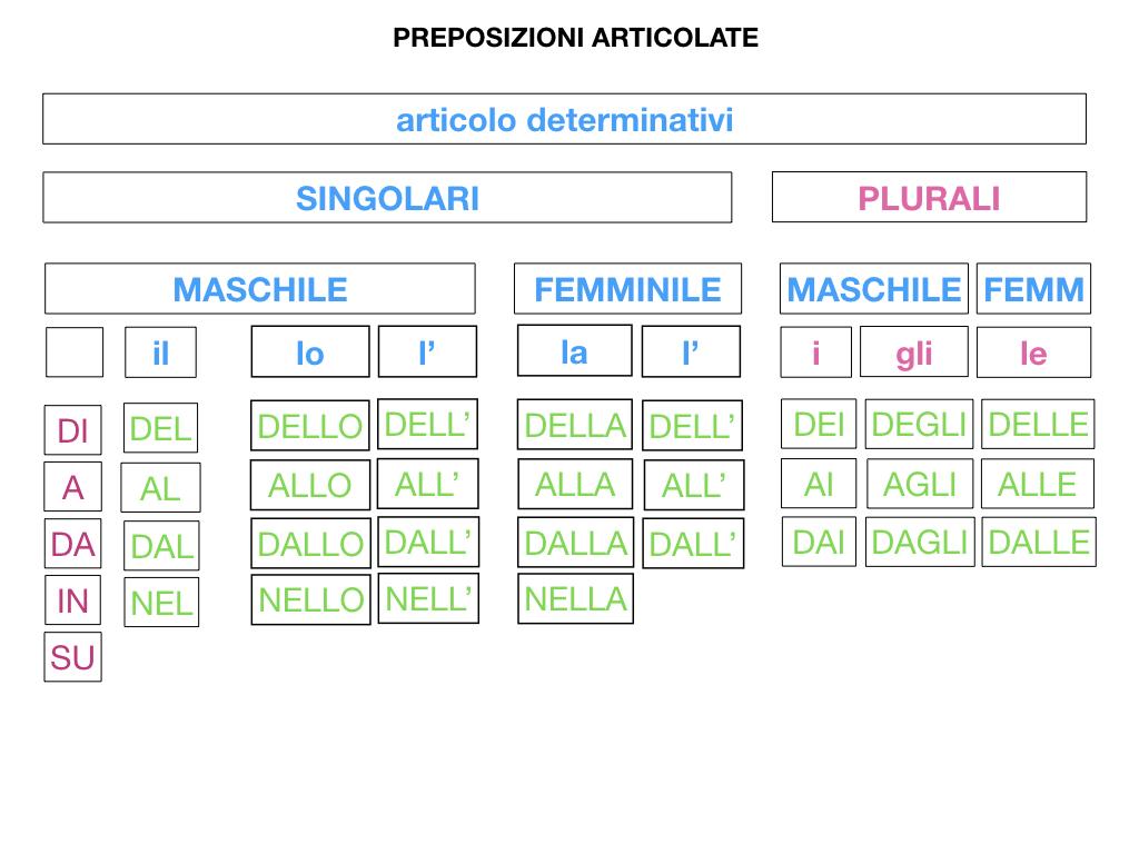 3.PREPOSIZIONI_PROPRIE_SIMULAZIONE.094