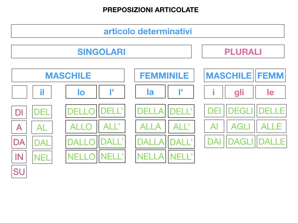 3.PREPOSIZIONI_PROPRIE_SIMULAZIONE.095