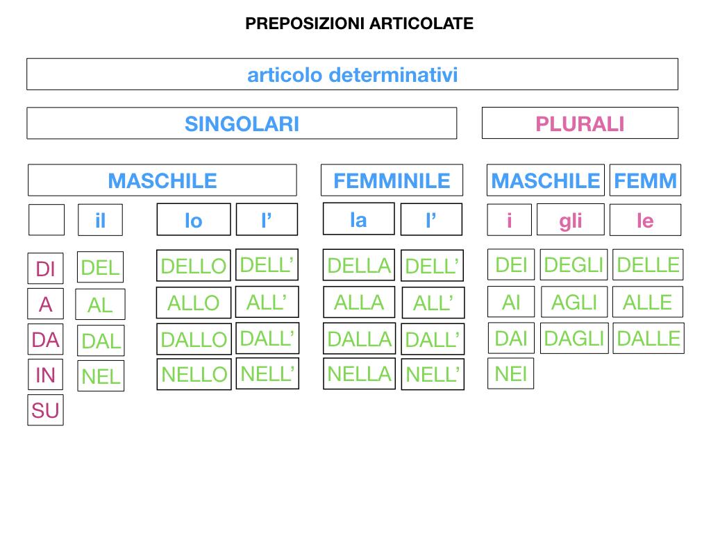 3.PREPOSIZIONI_PROPRIE_SIMULAZIONE.096